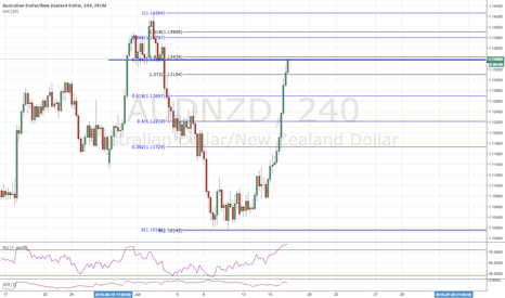 AUDNZD: 78.6,141.4 AND STRUCTURE...FAIR ENOUGH