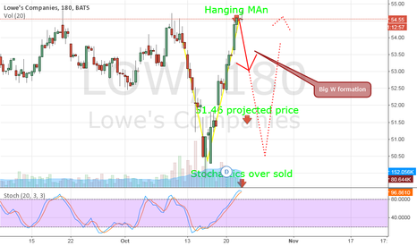 LOW: Big W formation