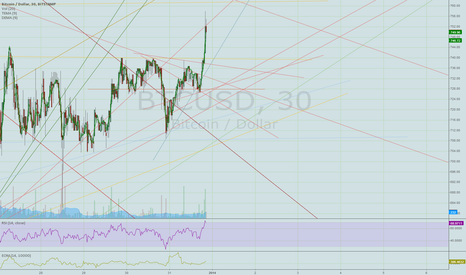 BTCUSD: the red line i predicted the 752 from