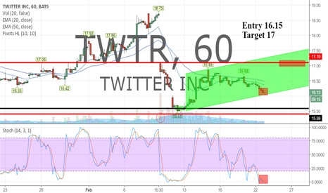 TWTR: Long here off bottom channel line bounce and stochastics