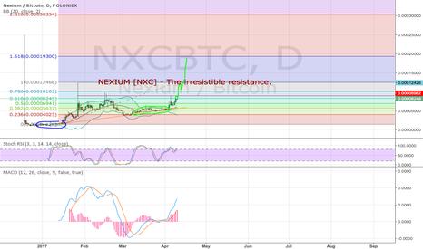NXCBTC: NEXIUM - IRRESISTIBLE RESISTANCE