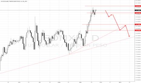 USDMXN: USD/MXN SELL