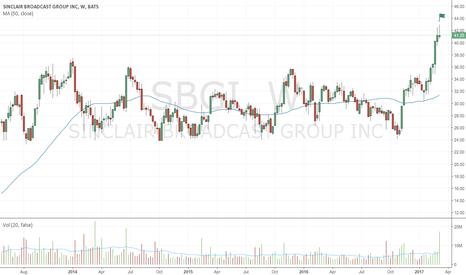 SBGI: Bearish up-thrust on very high volume