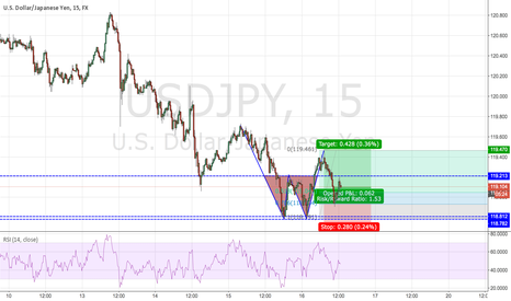 USDJPY: Textbook 2618 on the USDJPY