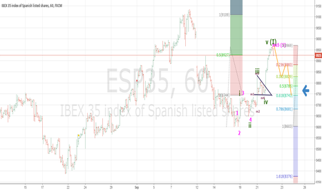 ESP35: MAJOR WAVE III ABOUT TO START AT IBEX35 (spain index)