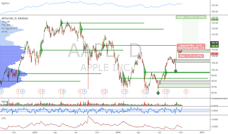AAPL: AAPL: Go long above 116.70