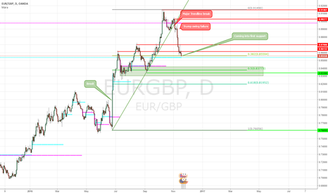EURGBP: Critical levels for EURGBP