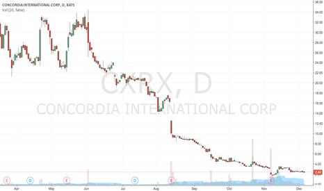 CXRX: Buy at 2.37$ TP 2.4$