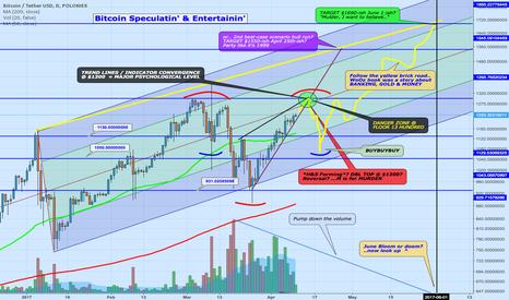 BTCUSDT: Bitcoin Speculatin' & Entertainin' Chartin' Monday Madness!