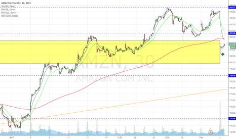 AMZN: Bounce play