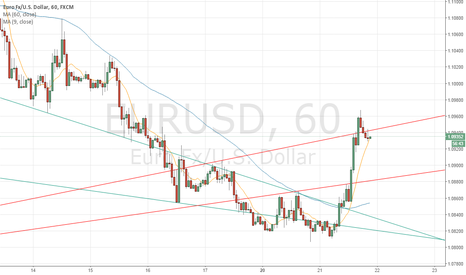 EURUSD: New Trend Lines are drawn.