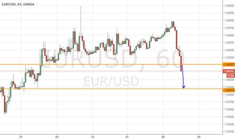 EURUSD: EurUsd short target 1,0390
