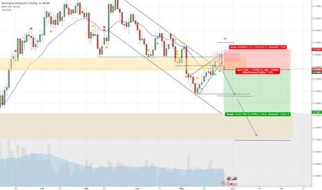 AUDUSD: AUD/USD (Daily Chart) - Bearish Trade Setup