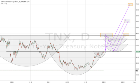 TNX: Anatomy of a Dichotomy -- US Ten Year Yields