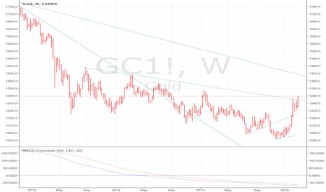 GC1!: GOLD bullish signal