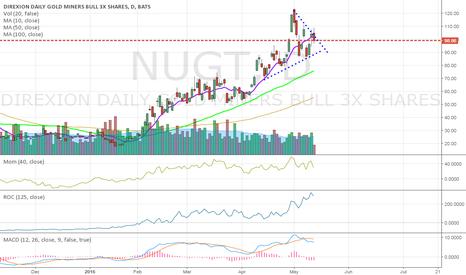 NUGT: Bullish Asymmetrical Triangle