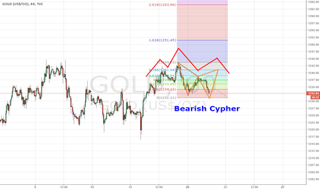 GOLD: Bearish Cypher o