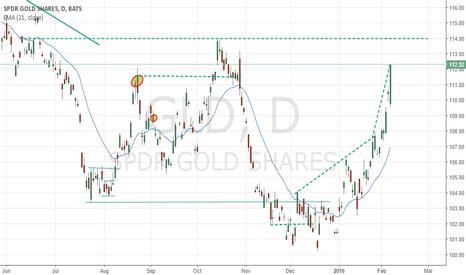 GLD: Gold Short