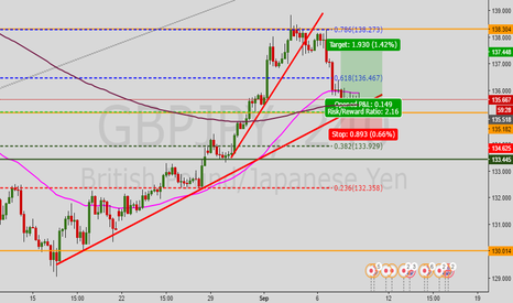 GBPJPY: GBP/JPY CONSOLIDATING AT TREND LINE FIB LEVEL AND SUPPORT LEVEL.
