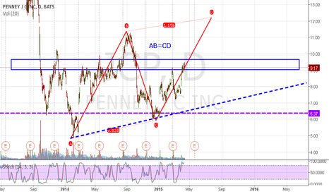 JCP: JCP may go to $12