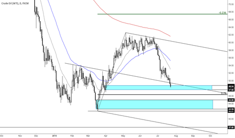 USOIL: crude daily
