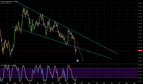 EURJPY: Breaks channel and tests structure