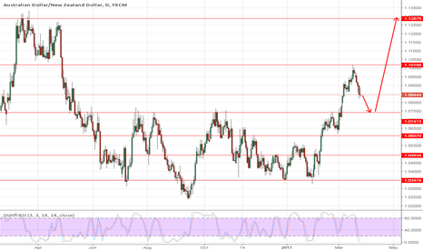AUDNZD: Audnzd buy Trend After 1.075 touch then big Move Up