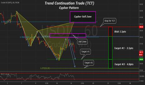 USOIL: Crude Oil CL 1hr TCT, Fib Inversion, & Cypher