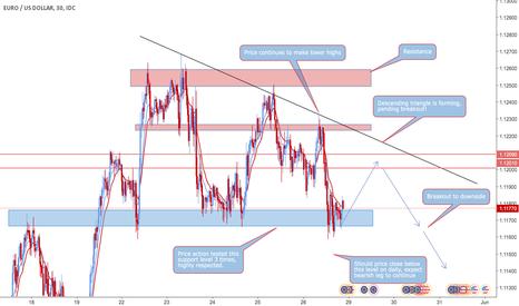 EURUSD: EUR/USD Descending Triangle Breakout!