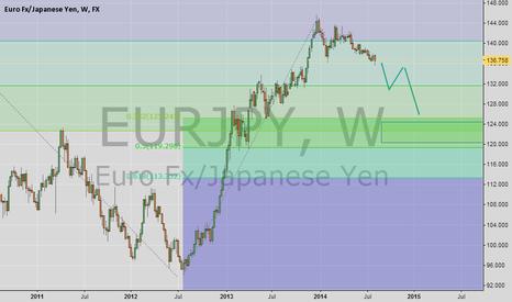 EURJPY: Euro Yen What I see...