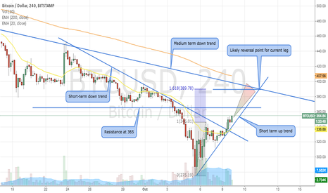 BTCUSD: BTC USD Long in the short term