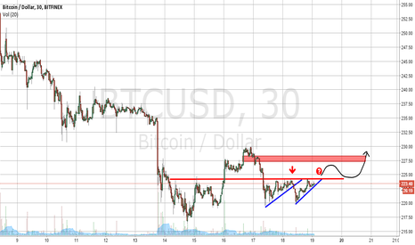 BTCUSD: Bitcoin breakout - Take 2