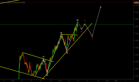 GBPUSD: Completion of 5 wave structure
