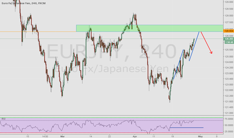 EURJPY: Harmonic move to structure