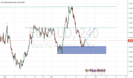 EURAUD: euraud is in the middle