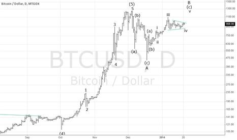 BTCUSD: $BTCUSD New high above 1100, then crash.