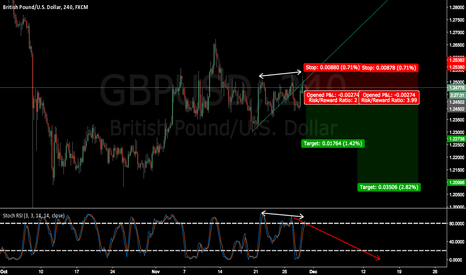 GBPUSD: GBPUSD wait for Open order and take profits