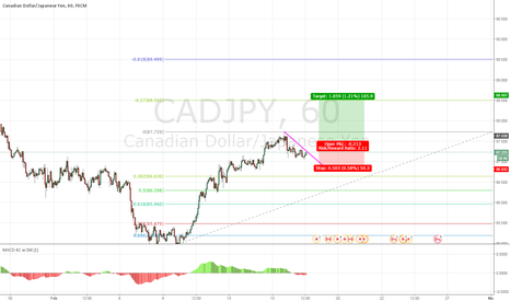 CADJPY: CAD/JPY - POSSIBLE UPSIDE