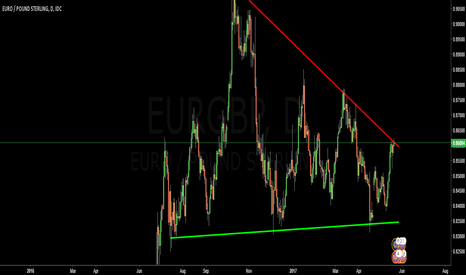 EURGBP: The Euro is about to weaken: Selling EURGBP