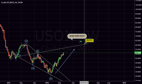 USOIL: oil long to 60$ ?