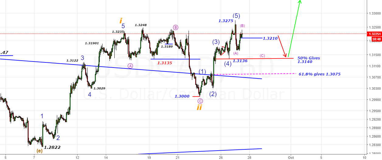 USDCAD- B-Wave finishes in the zone1.3230-1.3240 zone(60-70pips)