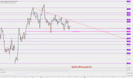 GBPUSD: Long setup after breaking red dashed trend line