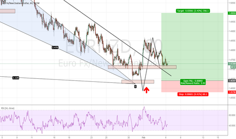 EURNZD: EURNZD - One week later