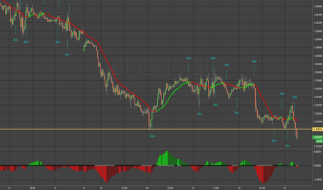 GBPCHF: GBPCHF - Support is gone, Sell