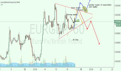 EURGBP: Long ideas
