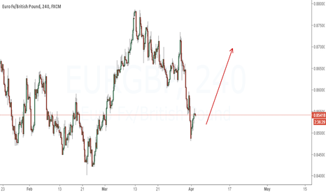EURGBP: Looking for buy setup