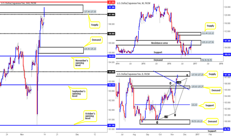 USDJPY: Looking to short from 107.65...