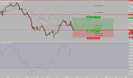 AUDUSD: AUDUSD Trade Signal