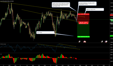 EURCAD: Short EURCAD, intraday only