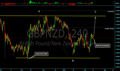 GBPNZD: Simple flat corrective structure, bullish flag!